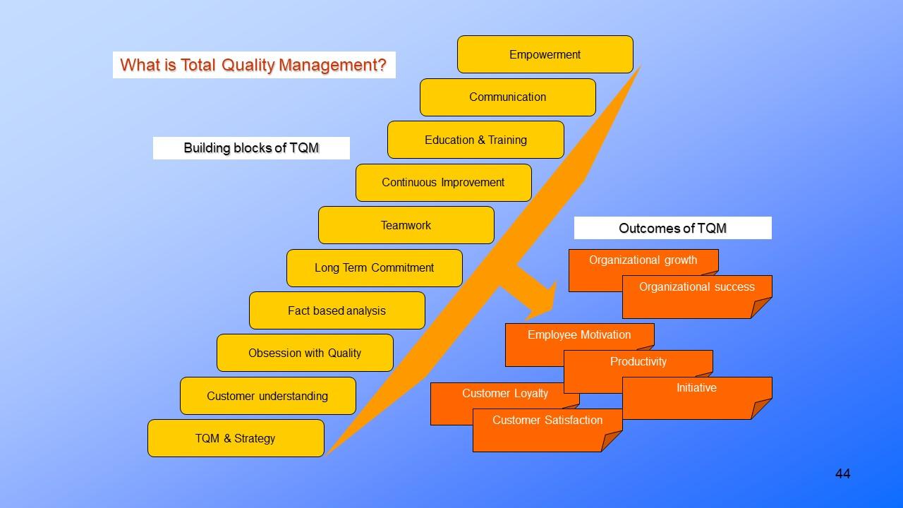Quality Management Methods  Tools And Techniques Presentationeze