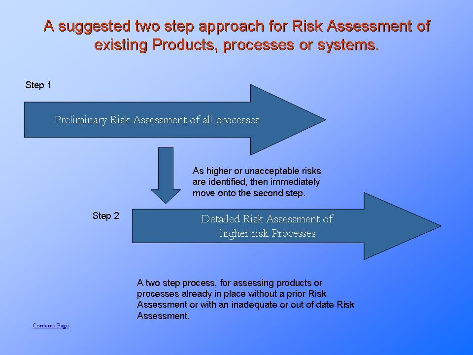 Risk assessment explained.
