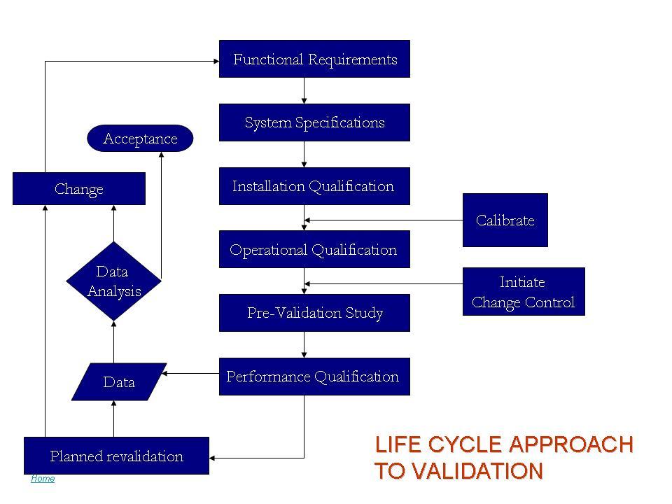 Process Validation Guidance  Protocol elements and IQ OQ PQ