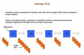 Kanban Pull Process