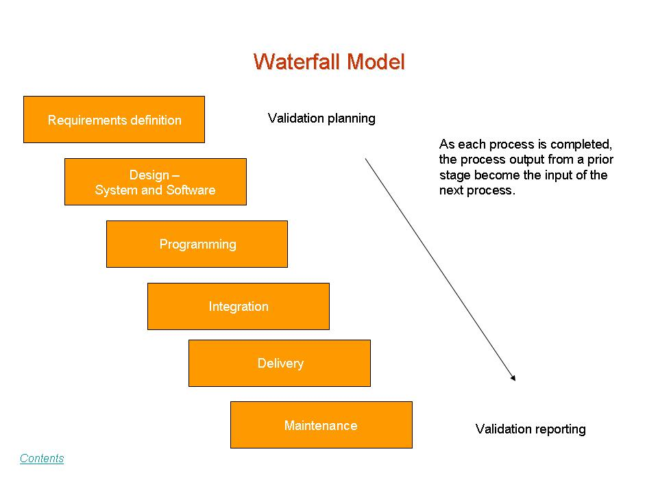 Waterfall model process phases best waterfall 2017 for Waterfall phases