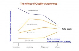 Statistical based Quality Improvement