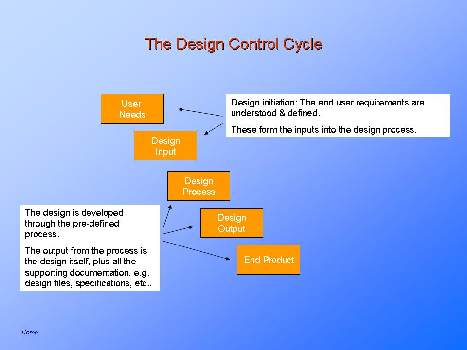 Medical Device, design, product and process validation.
