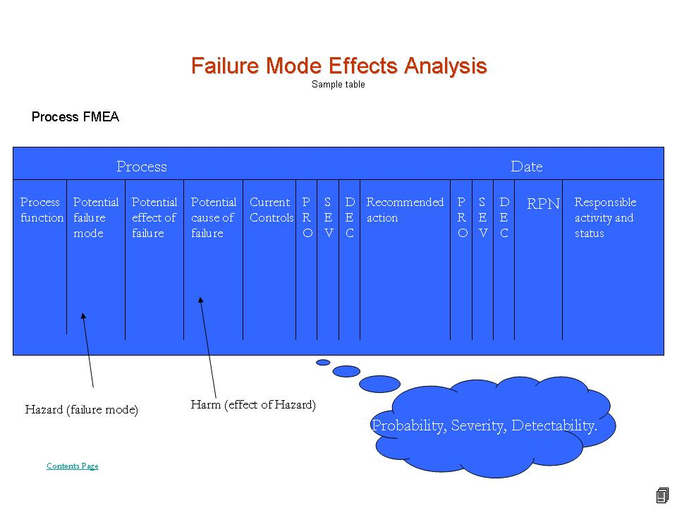 failure mode and effects analysis Failure mode and effects analysis(fmea) your best source for fmeca information learn all about this valuable analysis technique fmea software, training and consulting.