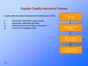 Supplier Quality Assurance Planning program | Requirements ...