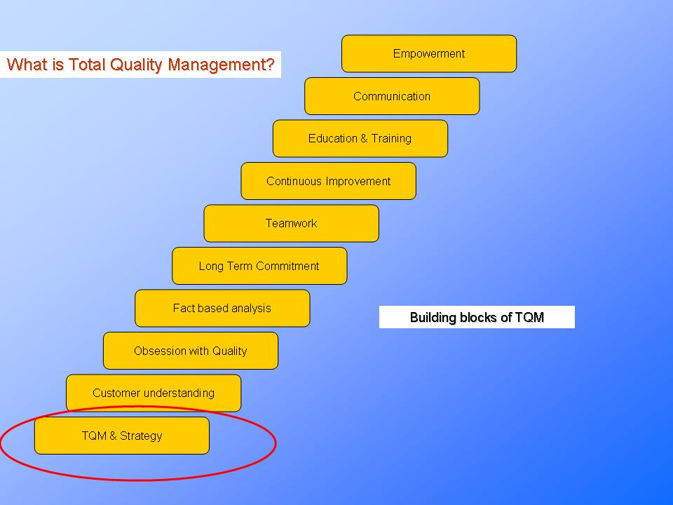 total quality amnagement Tqm is a management approach for an organization, centered on quality, based on the participation of all its members and aiming at long-term success through.