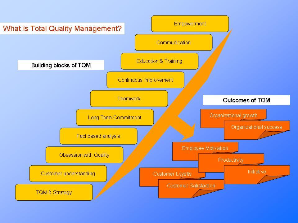 tqm reference Adopted a total quality management (tqm) approach message of quality to the world for decades as much as.
