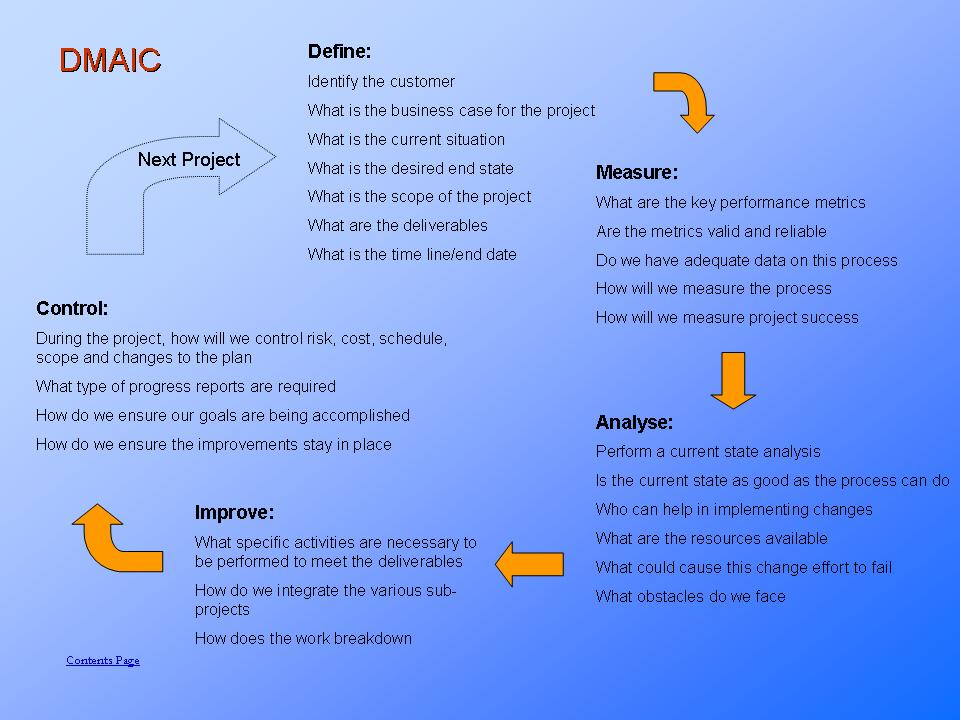 DMAIC Process Steps