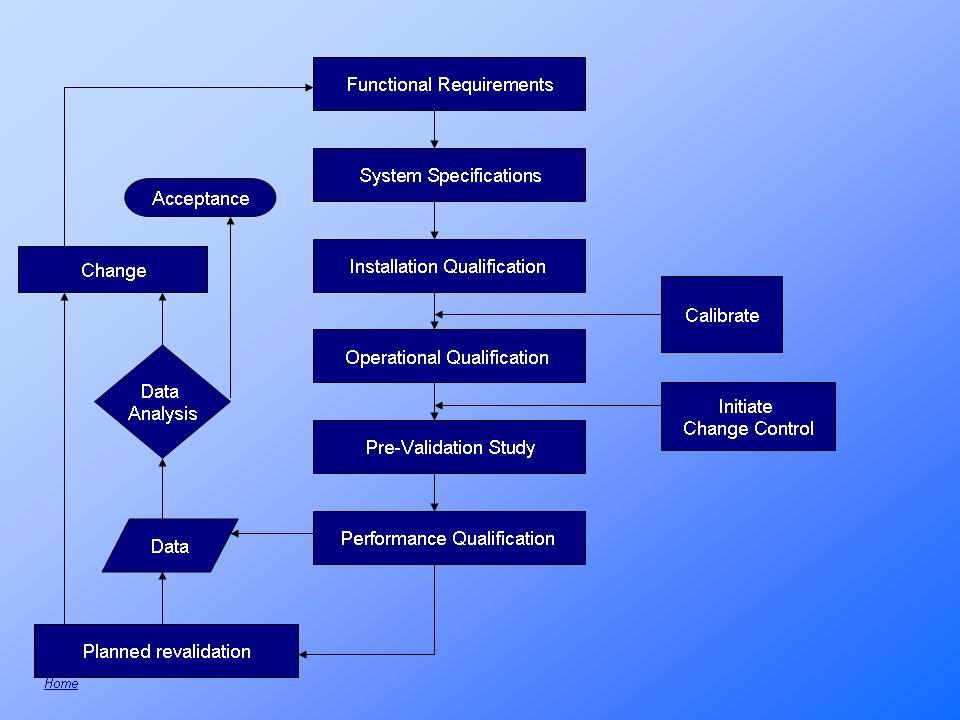 Establishment Registration - FDA Requirements for Medical