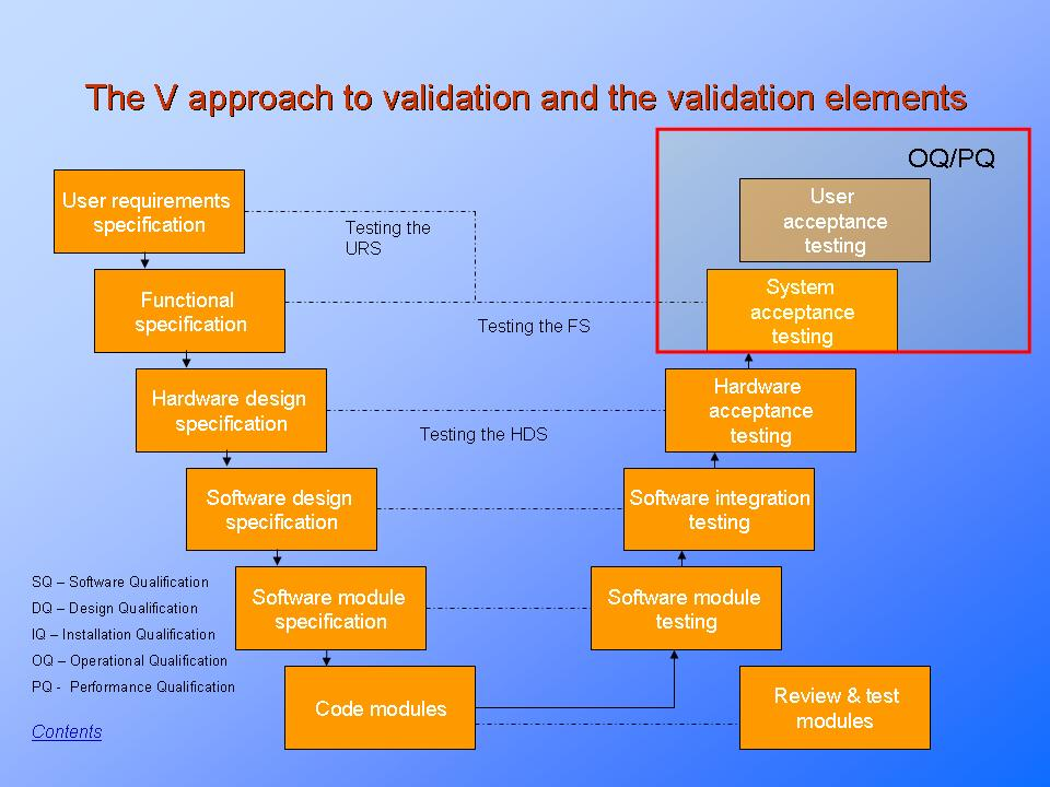Software Verification Validation And Compliance V Shaped Approach - User requirement specification
