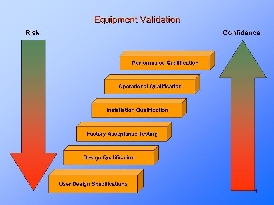Equipment validationpresentationeze for Equipment installation qualification template