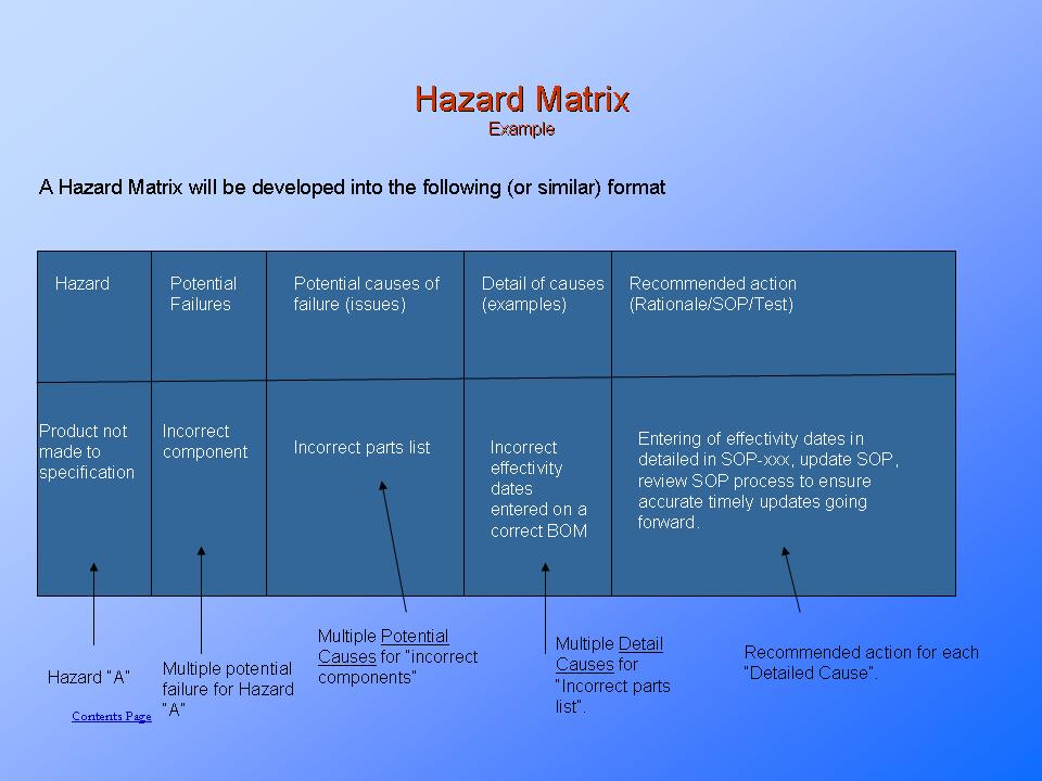 process hazard analysis techniques pdf