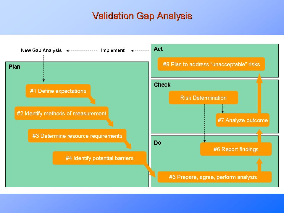 Validation Gap Analysis  ExplainedPresentationeze