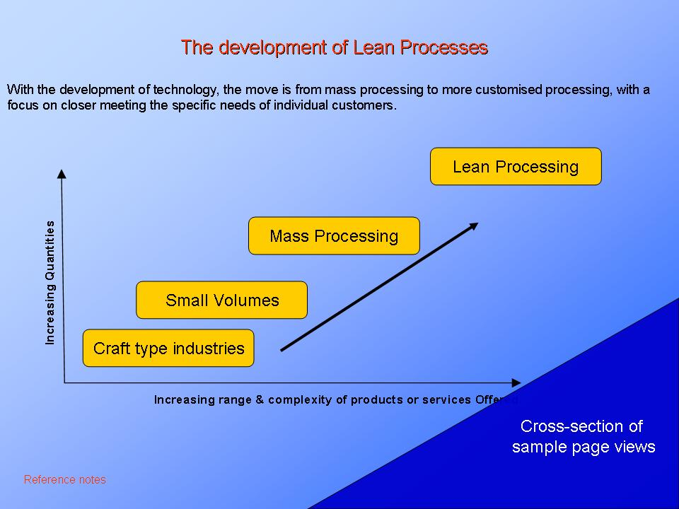 Lean Processing. Lean Manufacturing. Just In Time. Further details ... ....