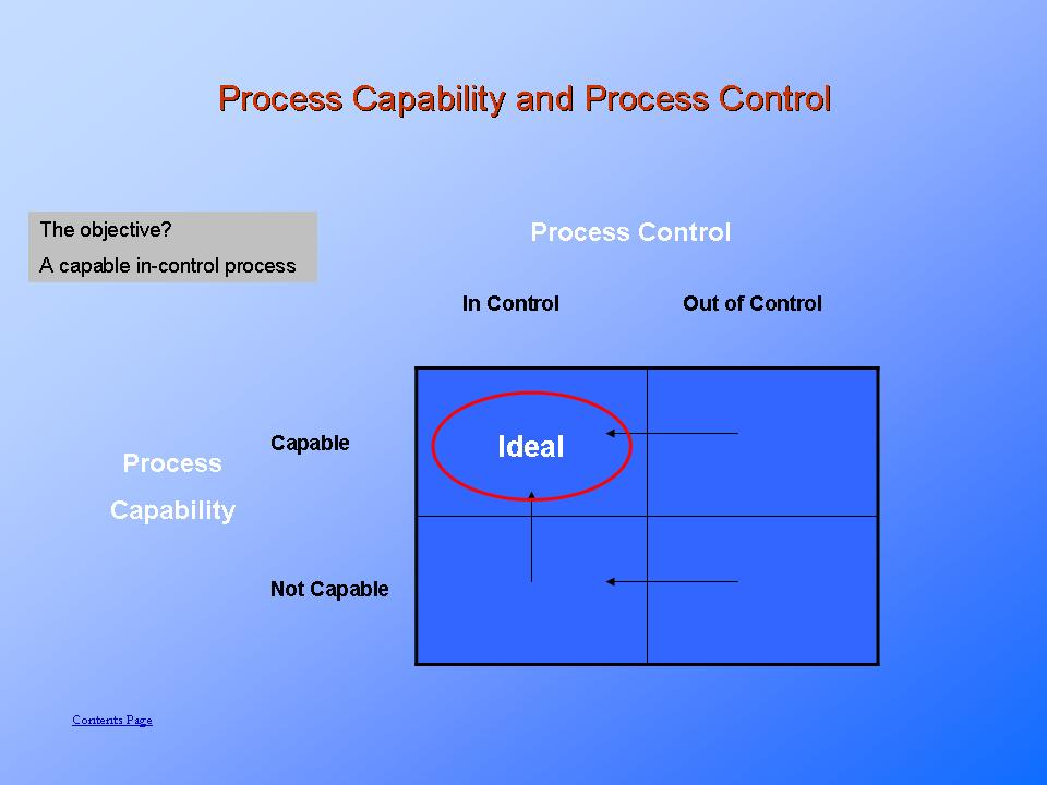 Process Capability and Process Control