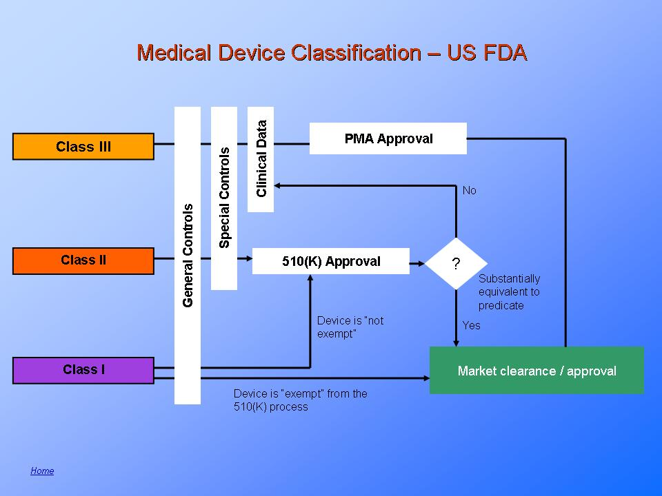 US FDA Medical Device Classification  Information  Training