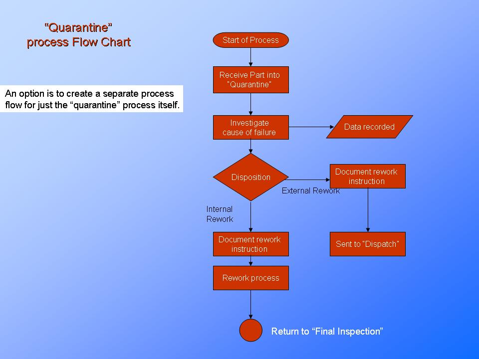 Process flow chart process understanding continuous improvement example flowchart ccuart
