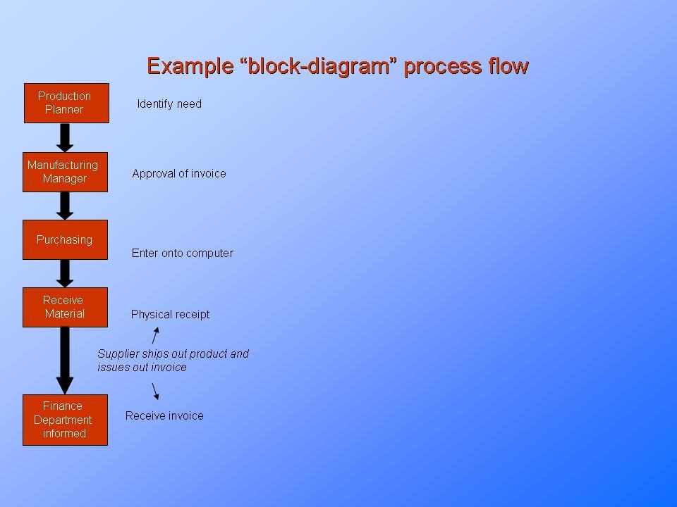 How To Make A Flowchartesentationeze
