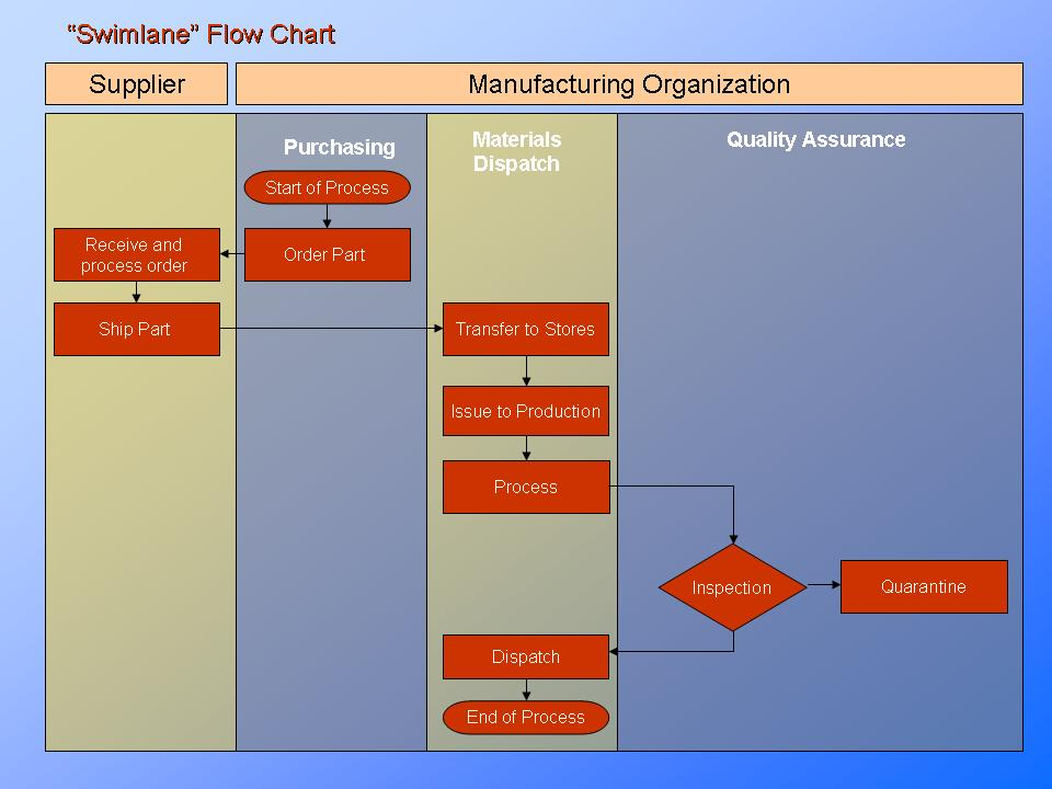 Product and Process Improvement - Constructing a Flowchart ...