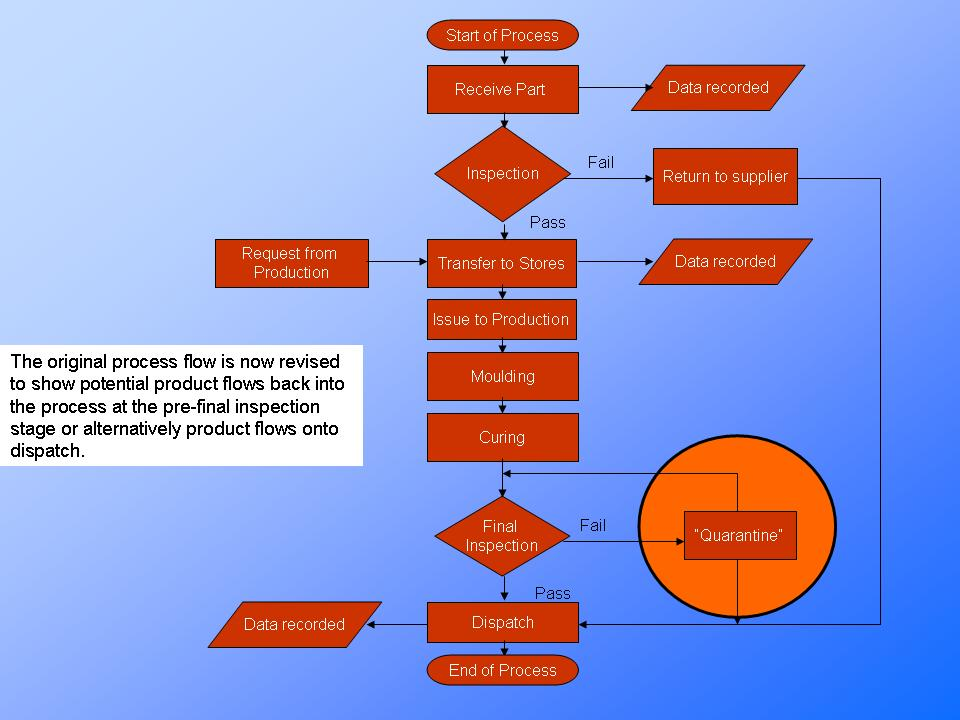 The Process Flow Chart  Explainedpresentationeze