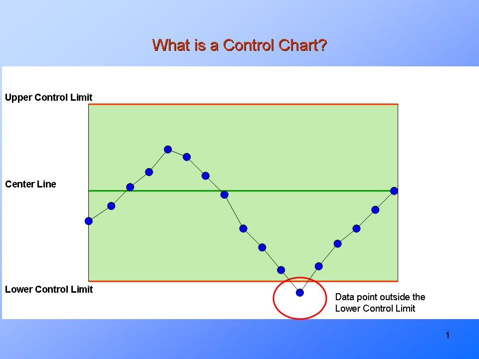 What Is A Control ChartPresentationeze