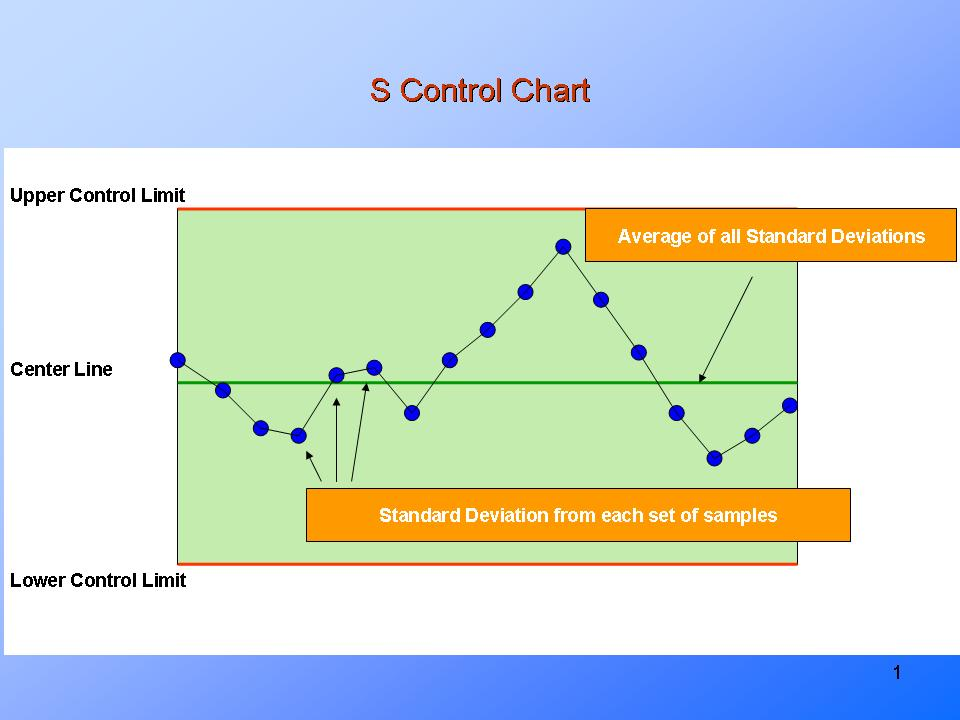 Types Of Control Chartspresentationeze