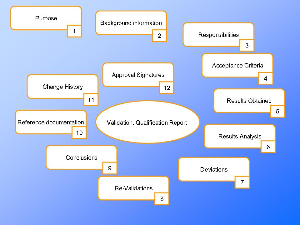 test protocol and validation master plan