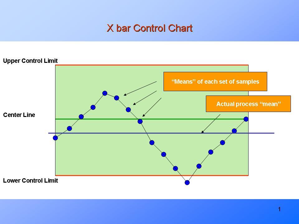Types Of Control Chartspresentationeze