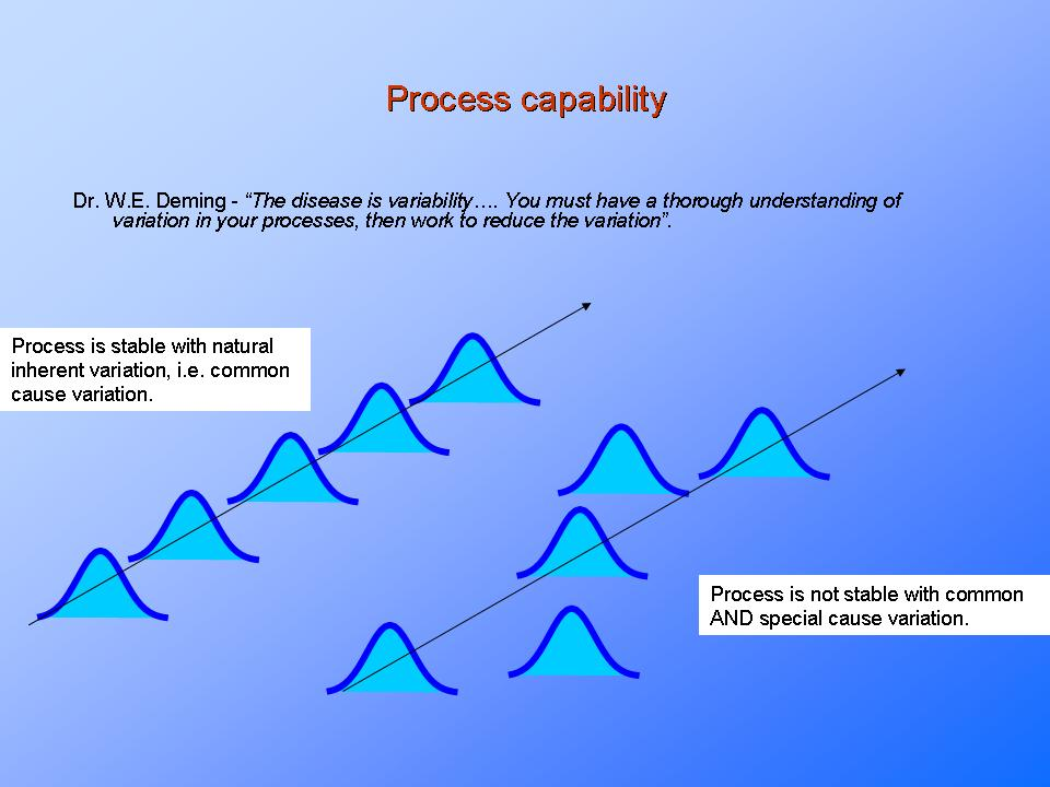 Process Capability Analysis and Process Analytical Technology