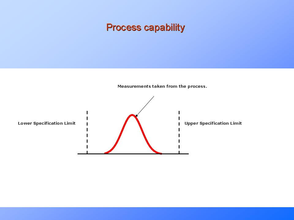 Process Capability – What is Cp, Cpk, Pp, Ppk?PresentationEZE