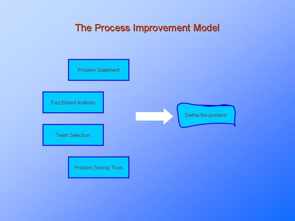 Process Improvement ModelPresentationEZE