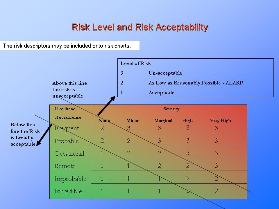 Risk Assessment - Explained.Presentationeze