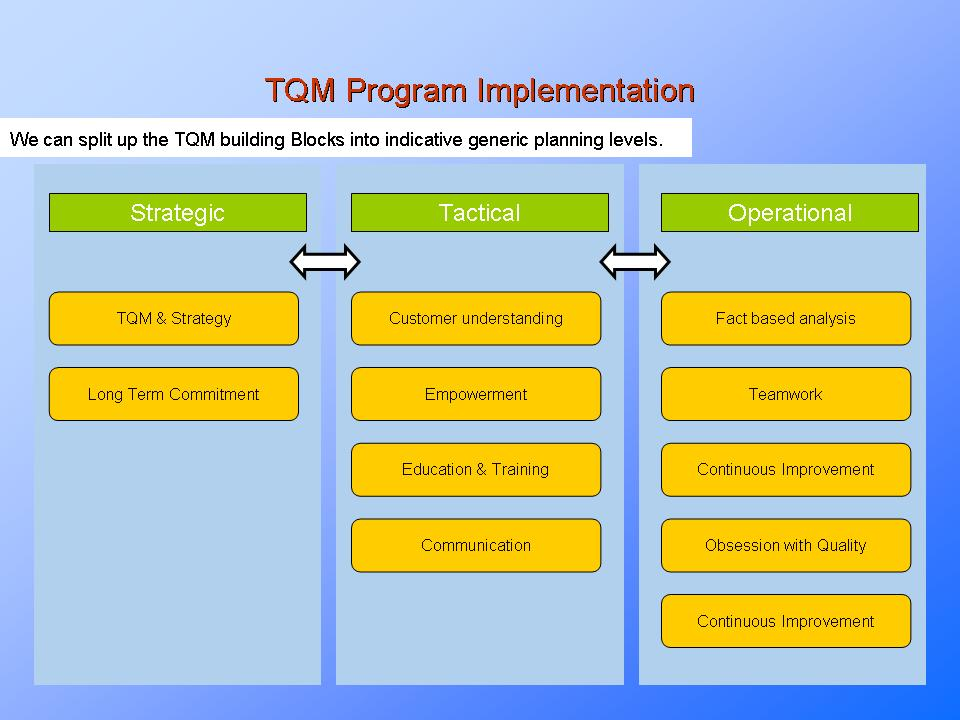tqm tools and techniques essay Keywords quality management, six sigma, total quality management, lean   tqm is an evolving system of practices, tools, and training methods for  foley,  k (2004), five essays on quality management, sai global ltd, sydney.