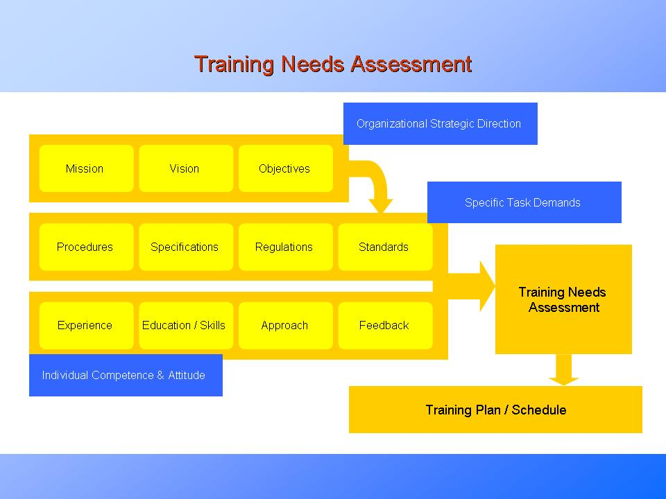 training need assessment Needs assessment report prepared by neal sanborn background operating department management requested that an assessment  the training and.