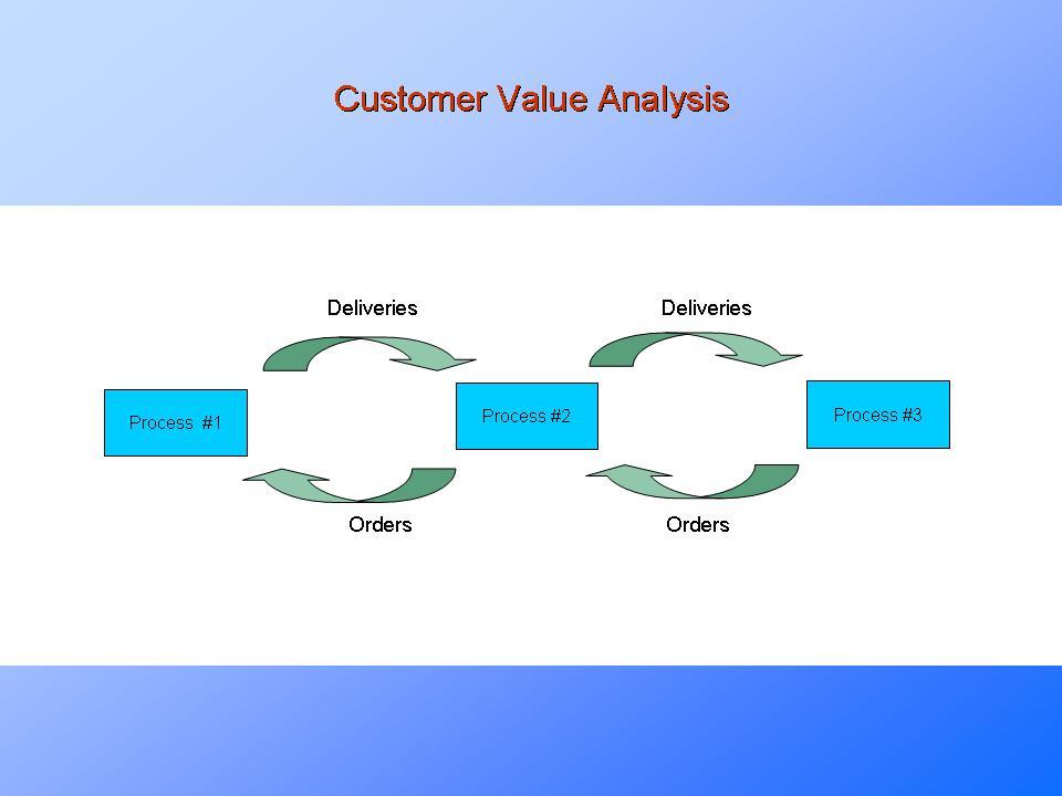 Customer value for b2 c essay