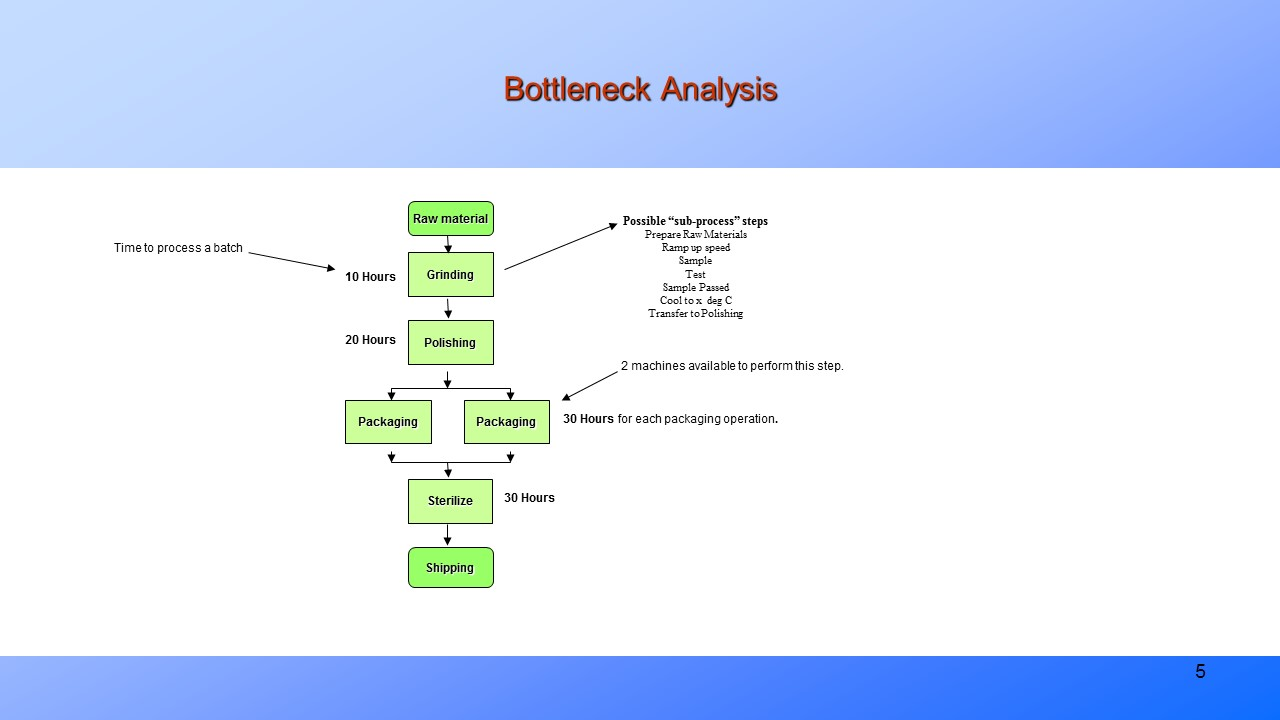 bottleneck in a process Articles for bottlenecks add to favorites please use our bottleneck discussion area to recommend articles for this page related to production bottlenecks in processes definition of a production bottleneck is a stage in a process that causes the entire process to slow down or stop.