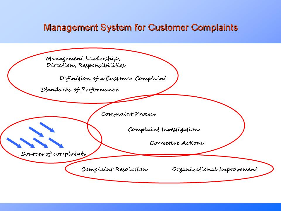 Sample pages from Quality Assurance & Quality Management presentation