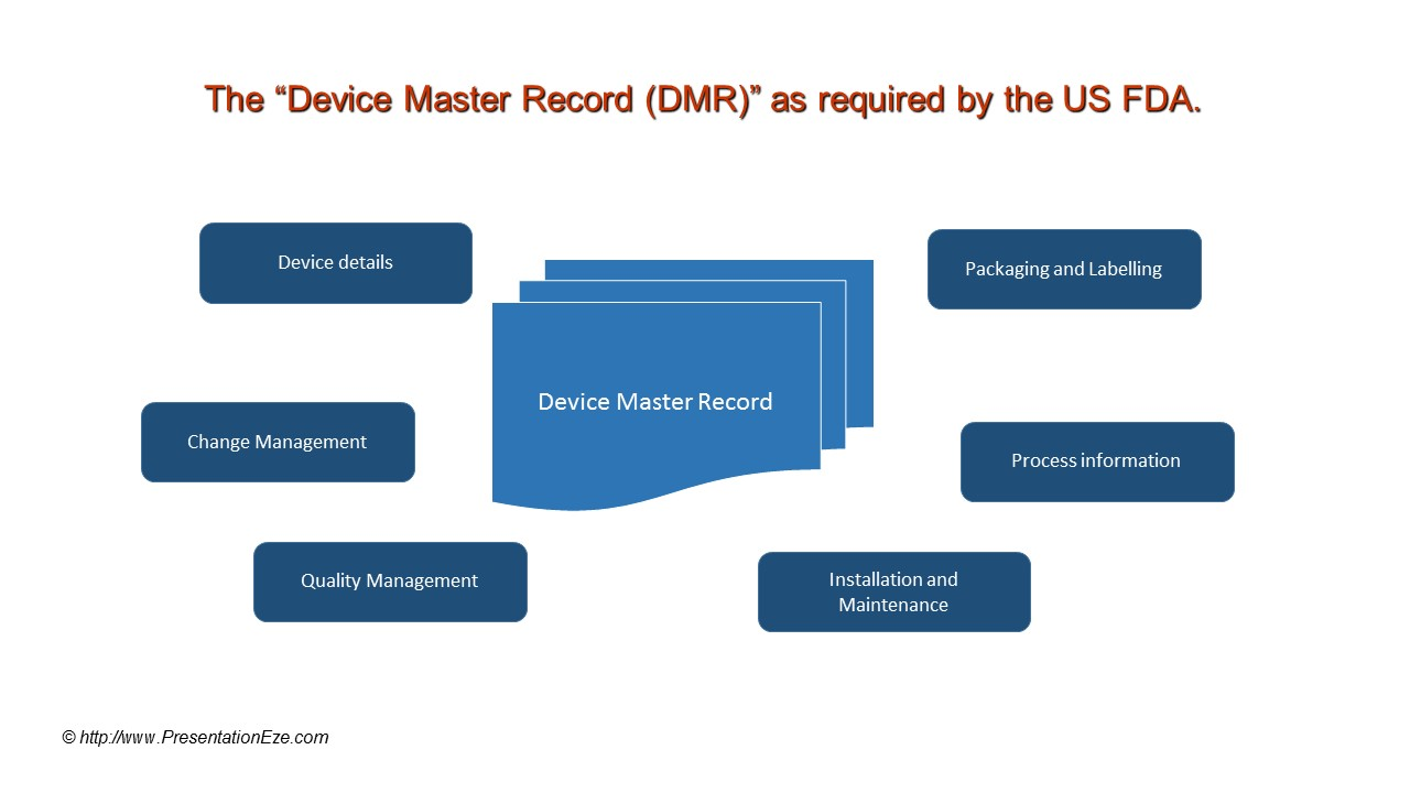 device master record dmr what needs to be recorded