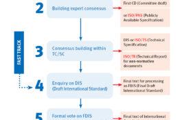 ISO Standards Development