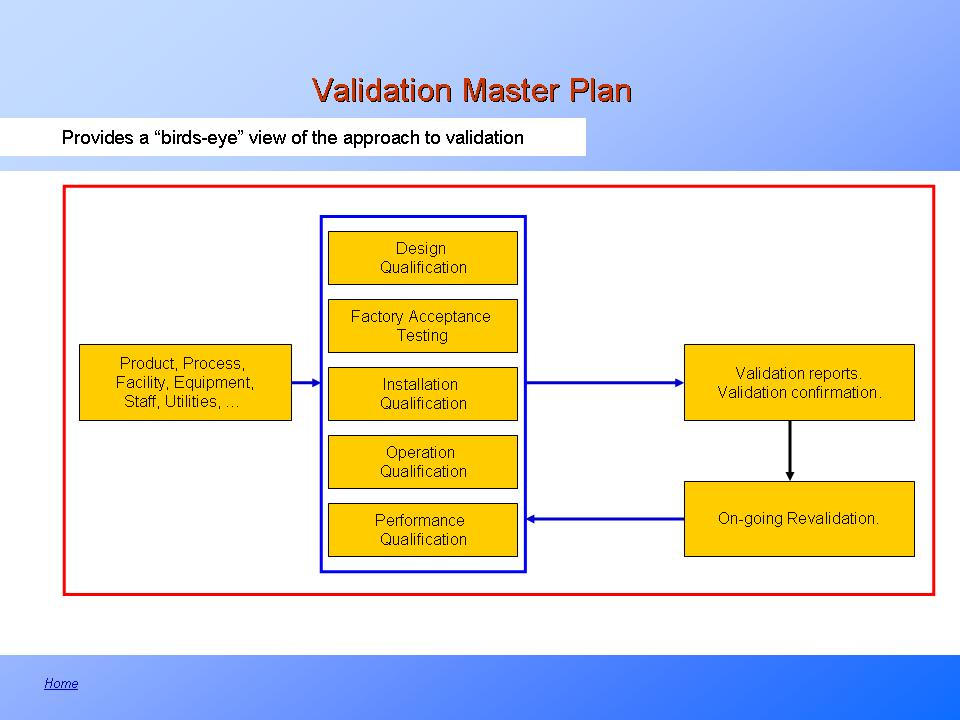 Overview of the Validation Master Plan