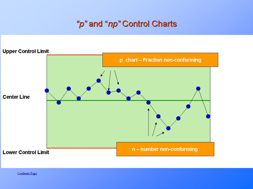 P and NP Control Charts
