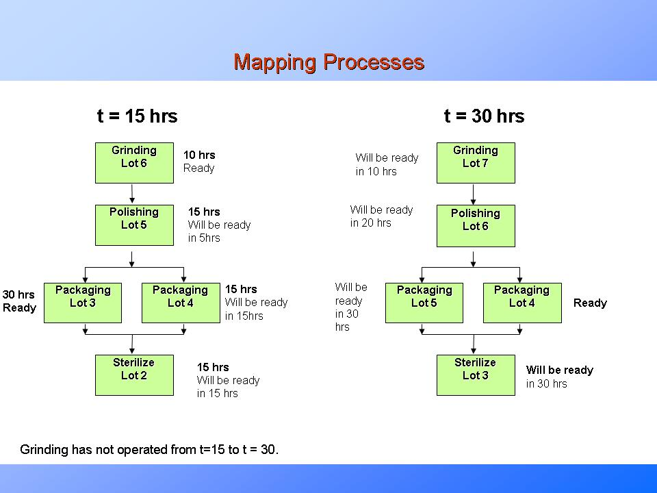 bottleneck analysis process mappingpresentationeze