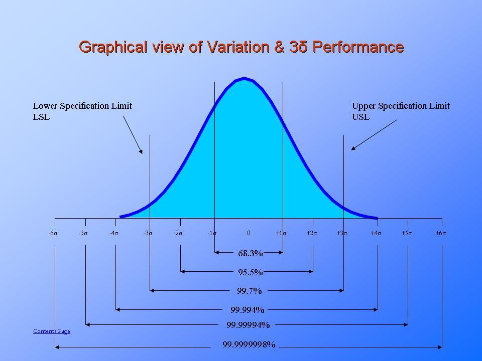 Statistical Process Controlpresentationeze