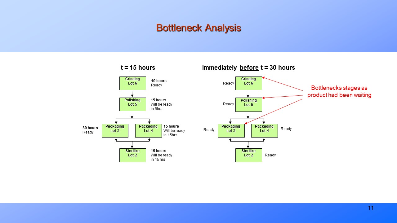 Bottleneck Analysis. Process Mapping, Capability Analysis ... more details ...