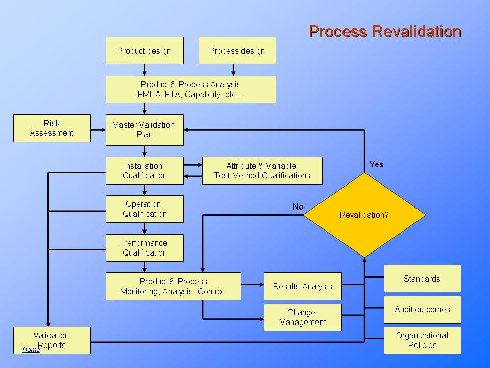 Validation Requirements In Medical Device Design