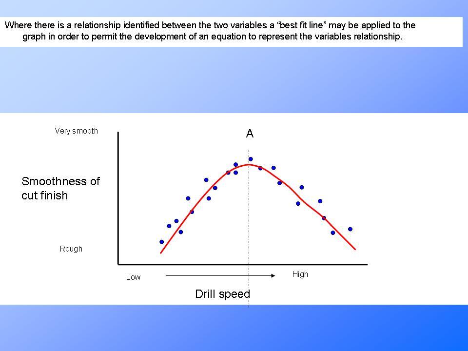 Scatter Diagrams Applied In Process Improvementpresentationeze