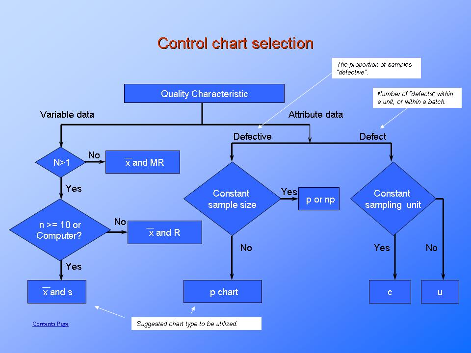 selecting the most suitable process control charts