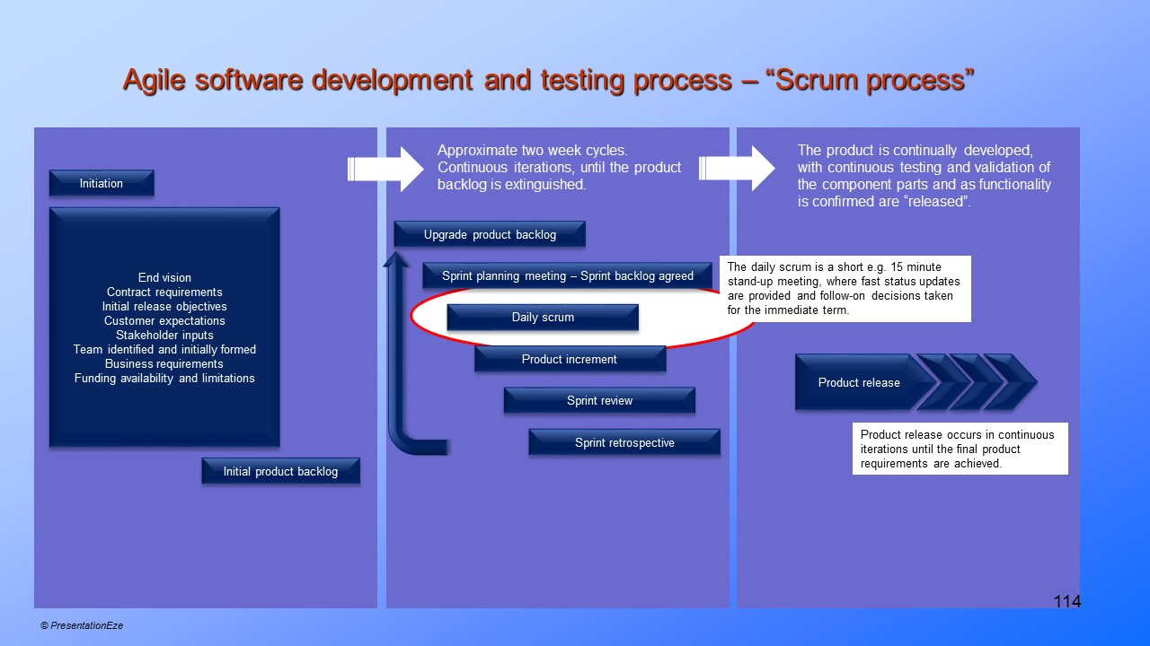 Agile Software Development and Testing Process