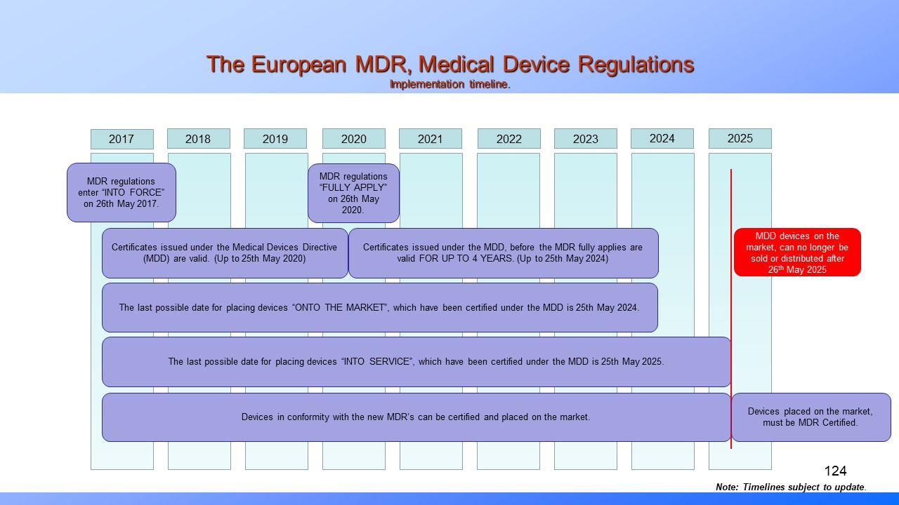 EU MDR. Medical Device Regulation. Timeline.