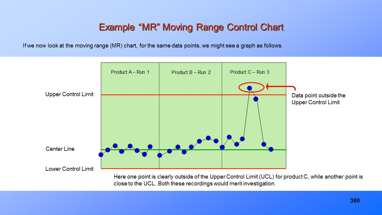 Statistical process control ppt training presentationpresentationeze